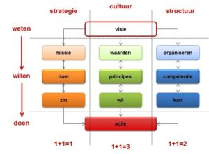 strategie-cultuur-structuur